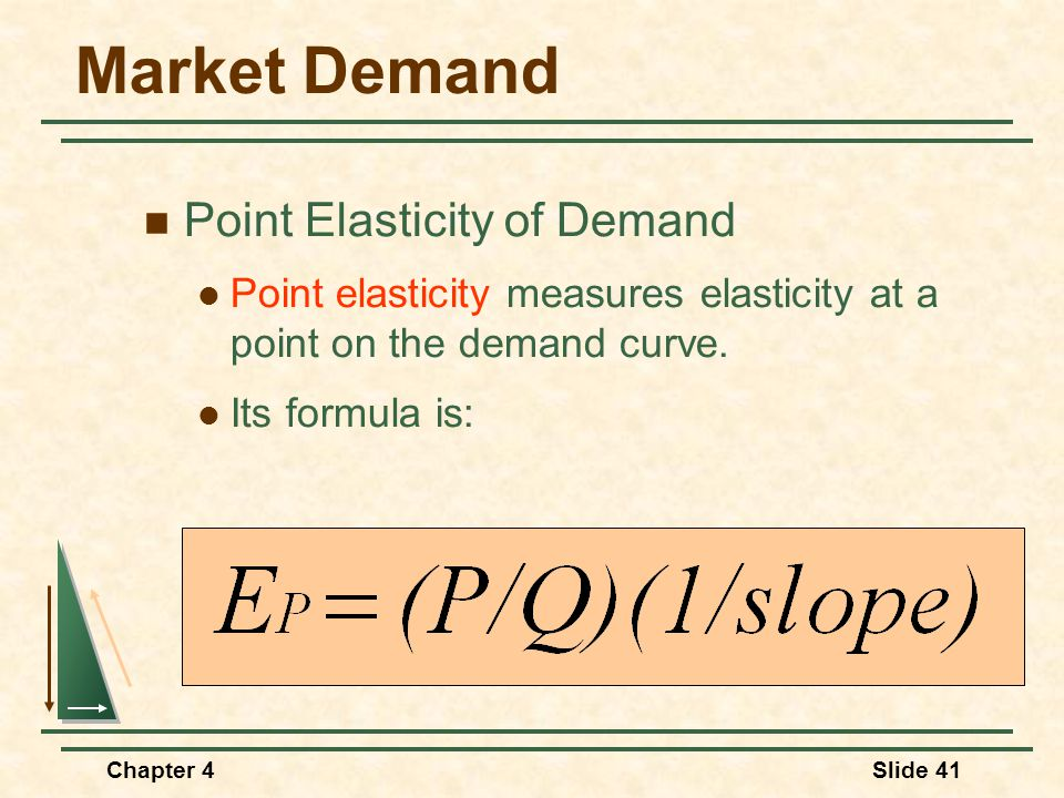 Market Demand Point Elasticity of Demand