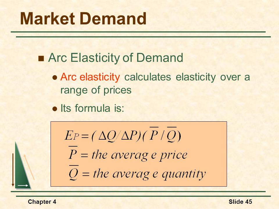 Market Demand Arc Elasticity of Demand