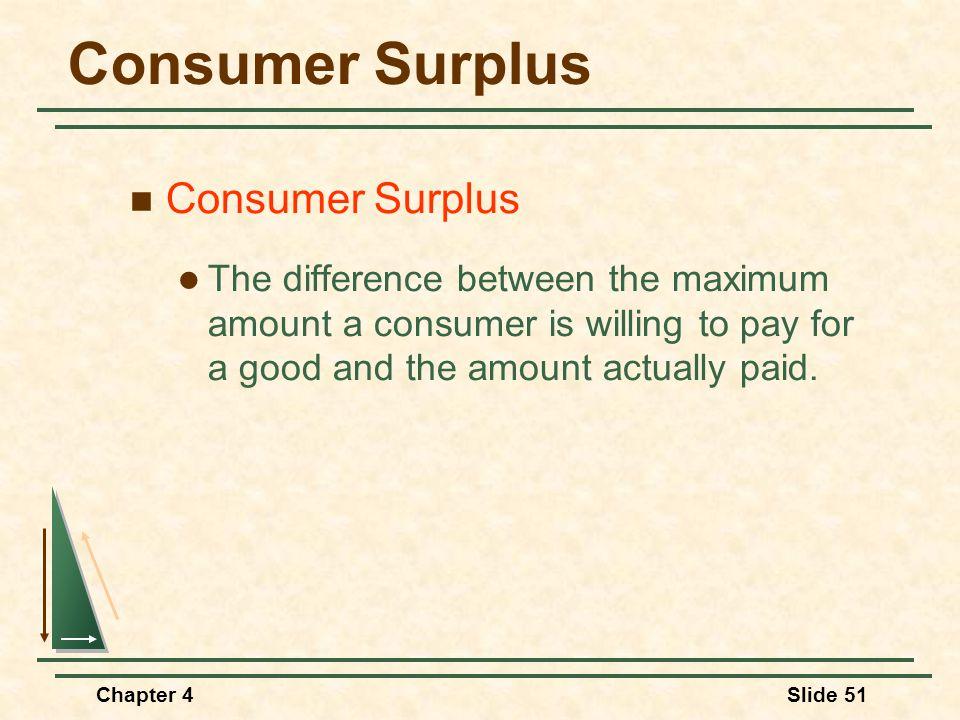 Consumer Surplus Consumer Surplus