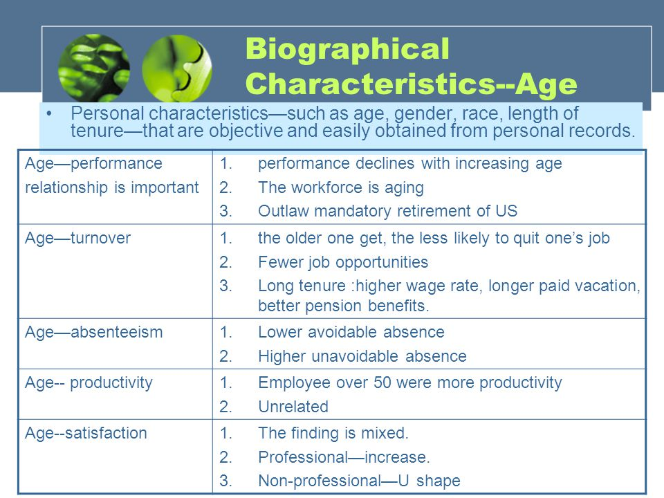 Biographical Characteristics--Age