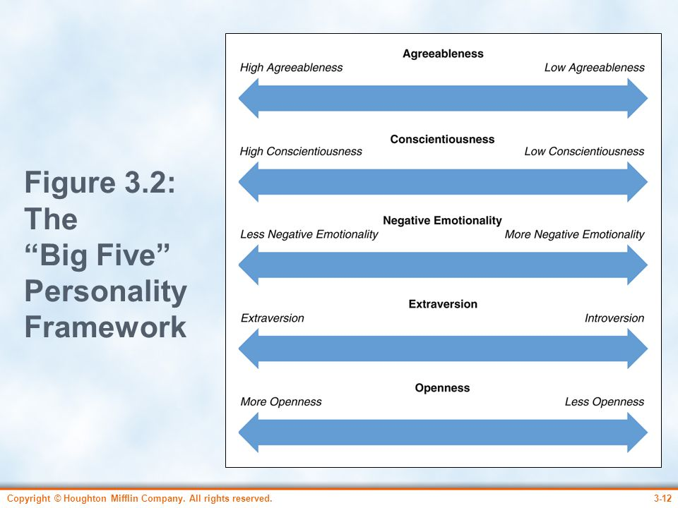 Figure 3.2: The Big Five Personality Framework