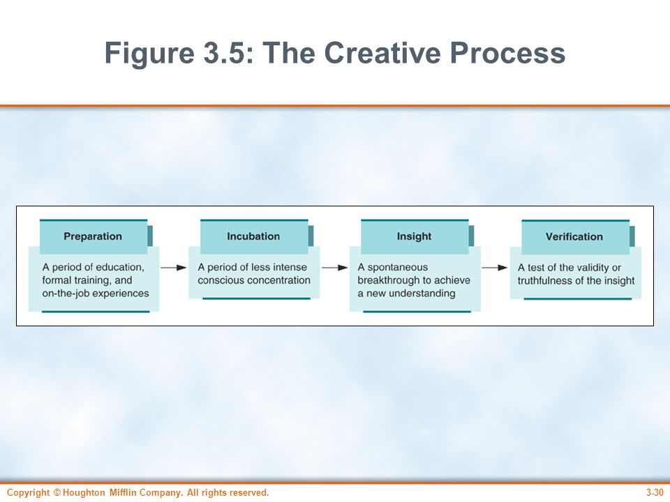 Figure 3.5: The Creative Process