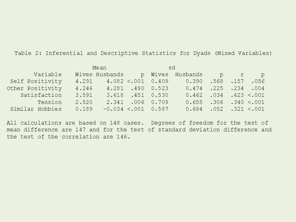 Table 2: Inferential and Descriptive Statistics for Dyads (Mixed Variables)