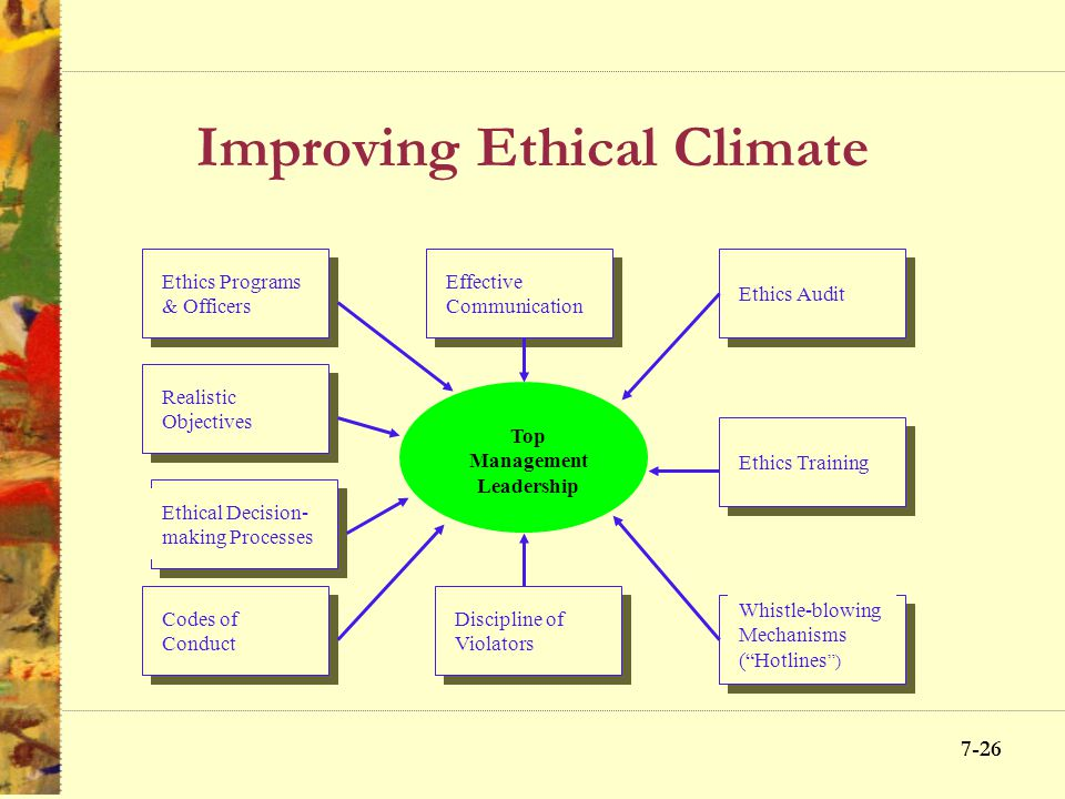 Improving Ethical Climate