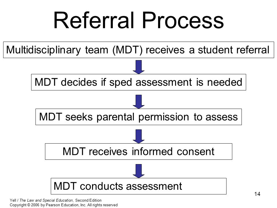 Referral Process Multidisciplinary team (MDT) receives a student referral. MDT decides if sped assessment is needed.
