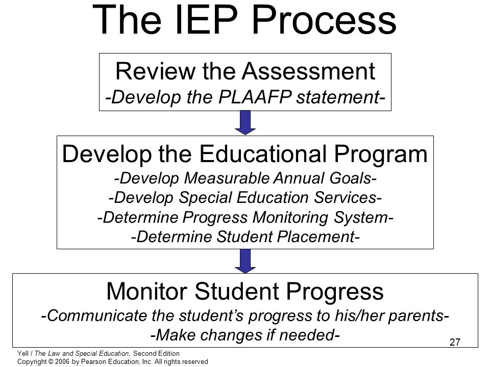 The IEP Process Review the Assessment Develop the Educational Program
