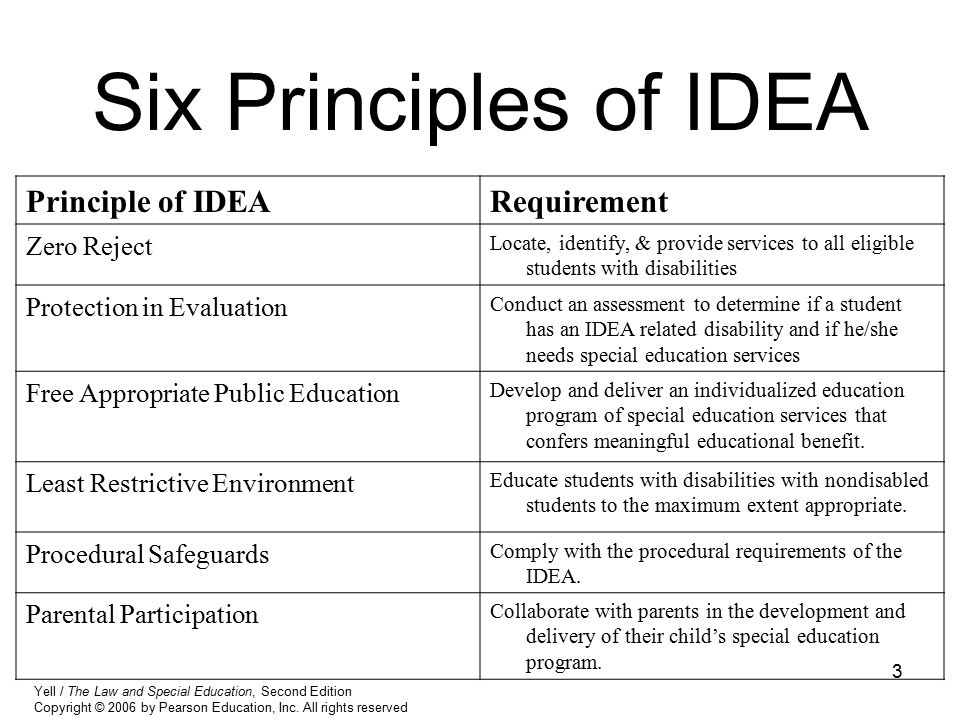 Six Principles of IDEA Principle of IDEA Requirement Zero Reject