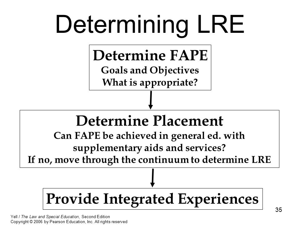 If no, move through the continuum to determine LRE