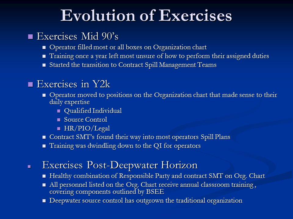 Evolution of Exercises