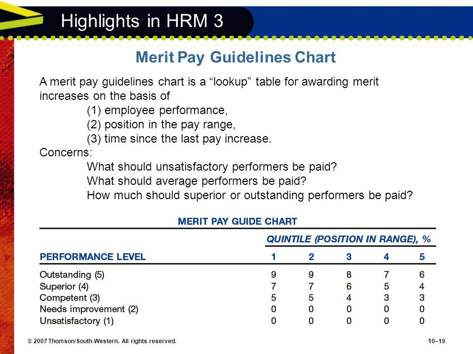 Highlights in HRM 3 Merit Pay Guidelines Chart