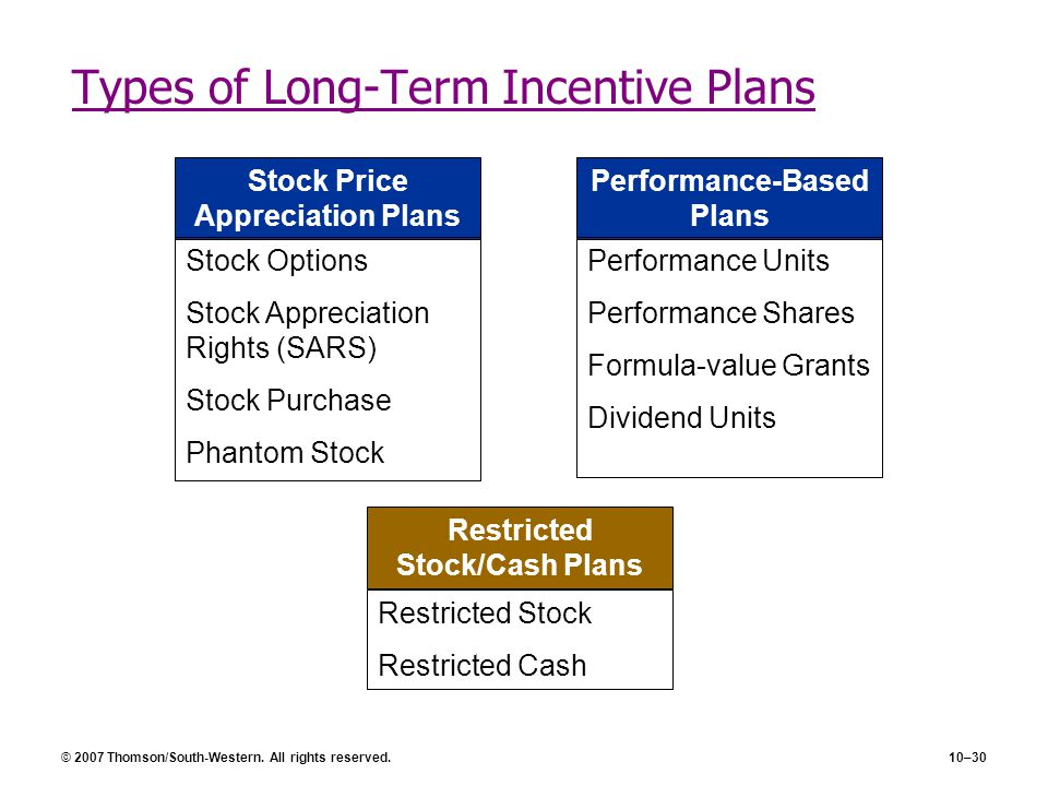 Restricted share units versus stock options