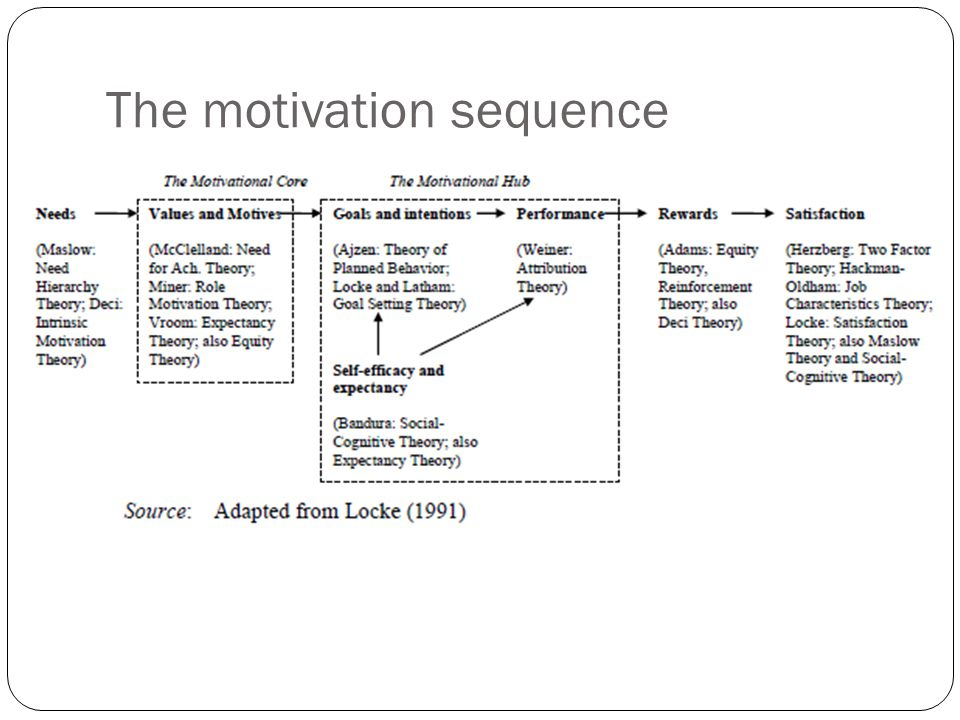 The motivation sequence