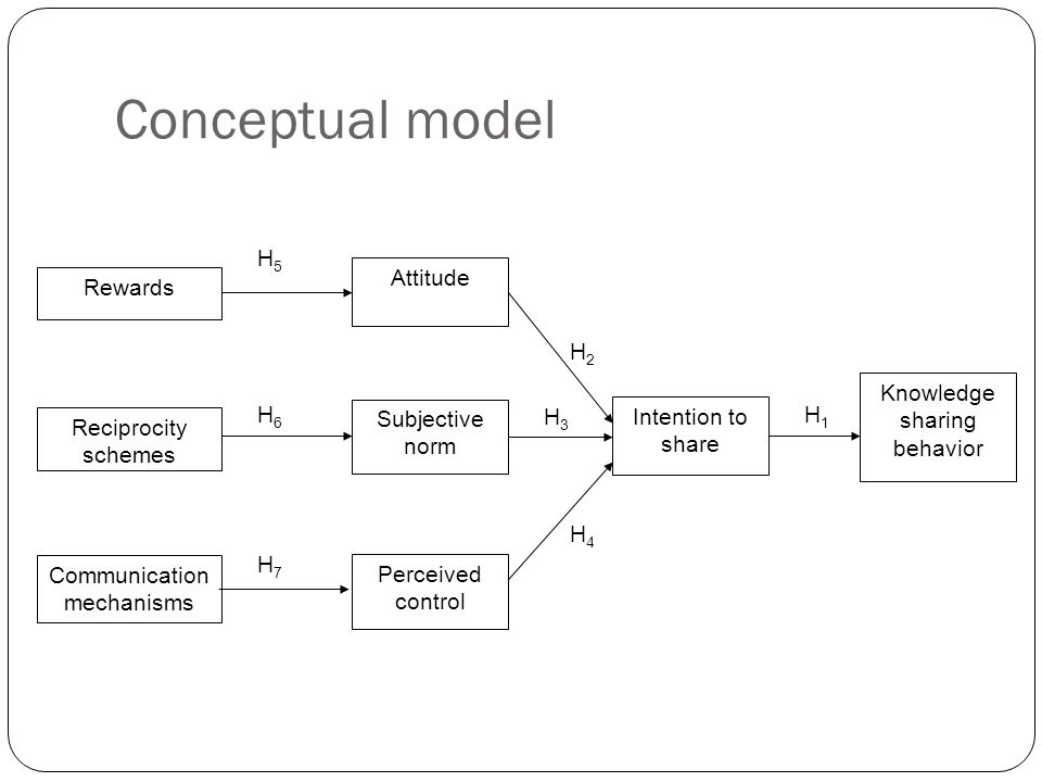 Conceptual model H5 Attitude Rewards H2 Knowledge sharing behavior H6