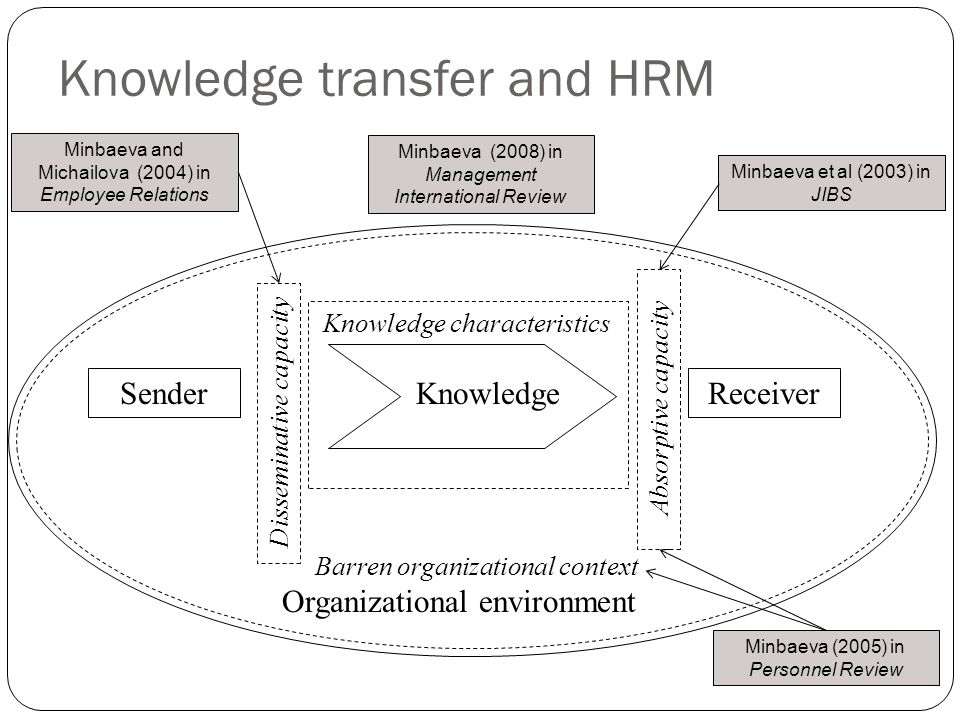 Knowledge transfer and HRM