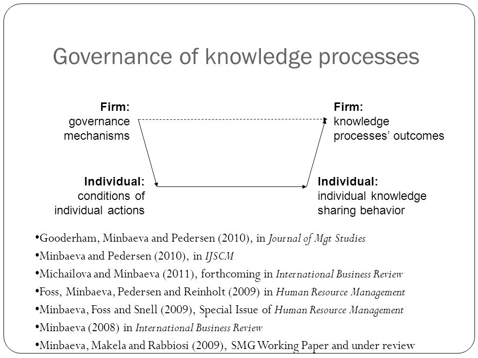 Governance of knowledge processes