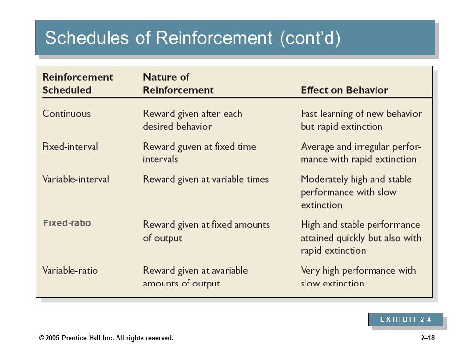 Intermittent Schedules of Reinforcement