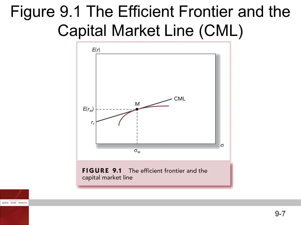 Figure 9.1 The Efficient Frontier and the Capital Market Line (CML)