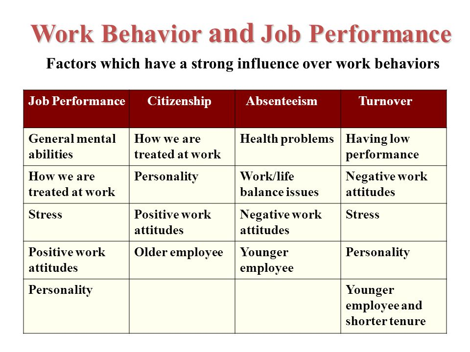Factors which have a strong influence over work behaviors