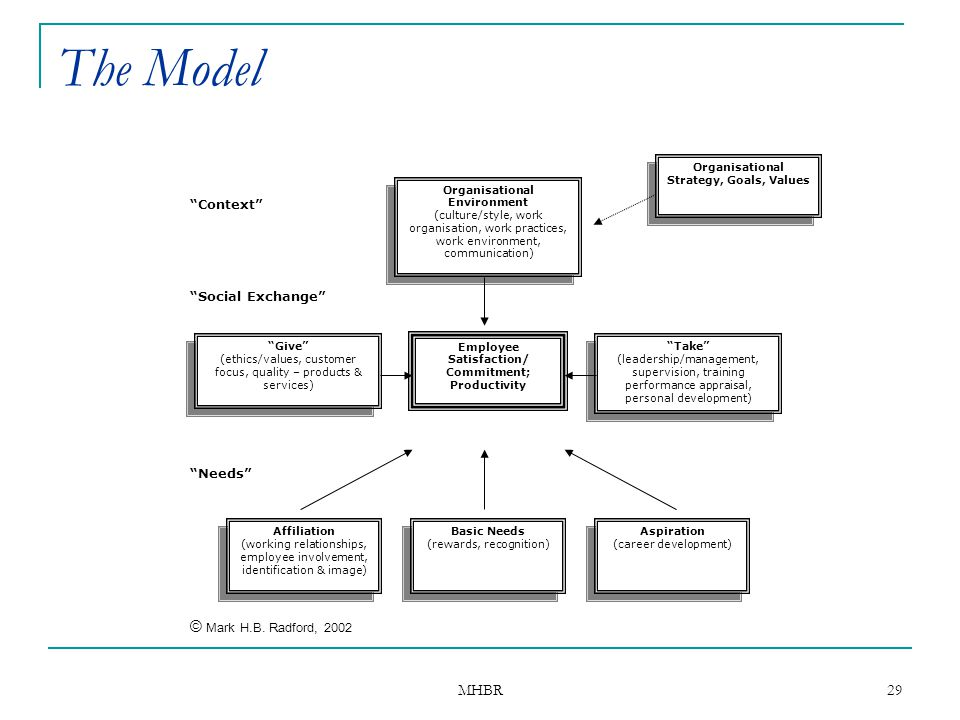 The Model © Mark H.B. Radford, 2002 MHBR Context Social Exchange