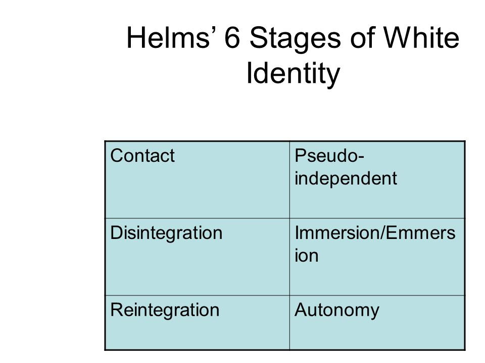 Helms' 6 Stages of White Identity