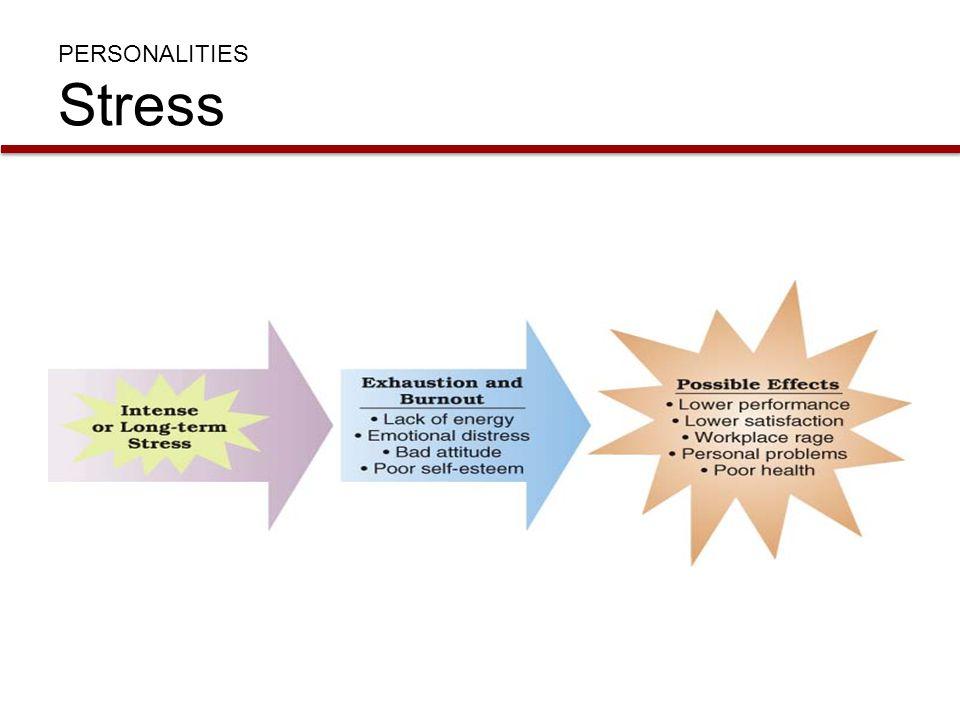 PERSONALITIES Stress