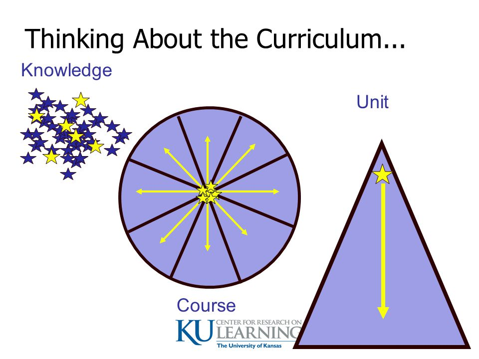 Thinking About the Curriculum...