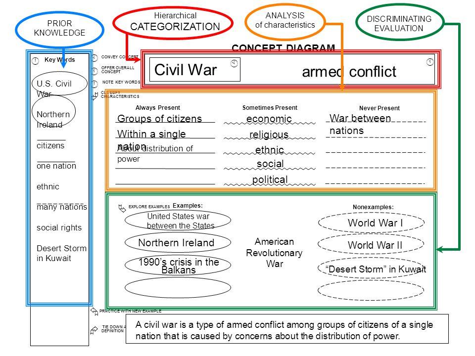 Civil War armed conflict CATEGORIZATION CONCEPT DIAGRAM Å Æ À Á Â Ã Ä