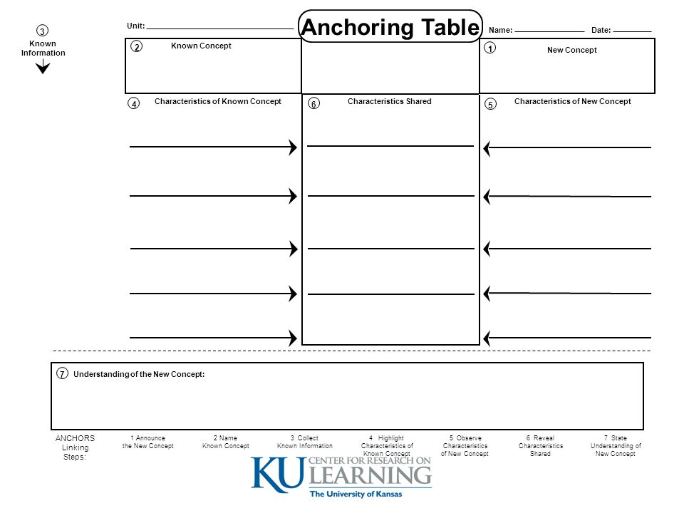 Anchoring Table The Challenge 6 1 2 4 5 3 7 Known Information
