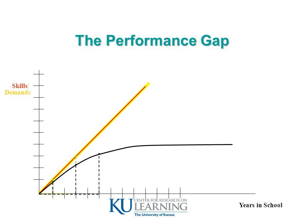 The Performance Gap Skills / Demands Years in School