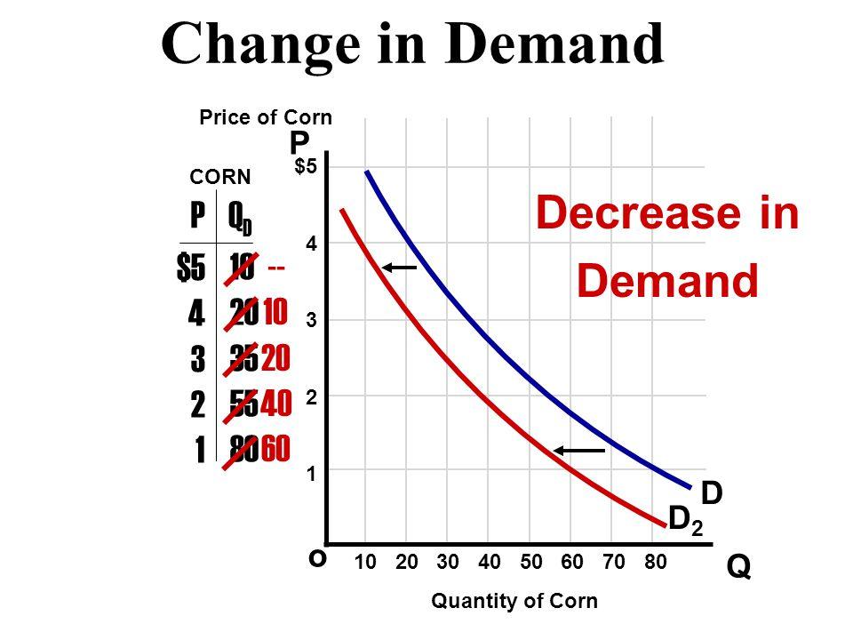 Change in Demand Decrease in Demand P QD $5 4 3 2 1 10 20 35 55 80 --