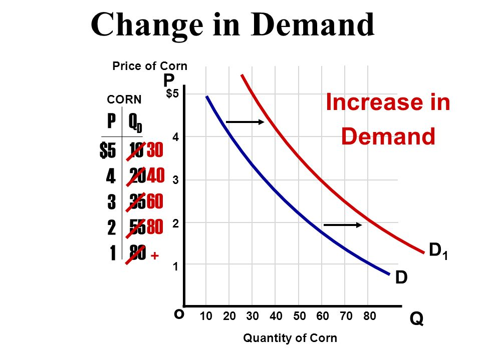 Change in Demand Increase in Demand P QD $5 4 3 2 1 10 20 35 55 80 30