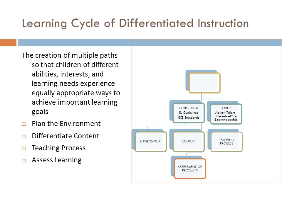 Learning Cycle of Differentiated Instruction