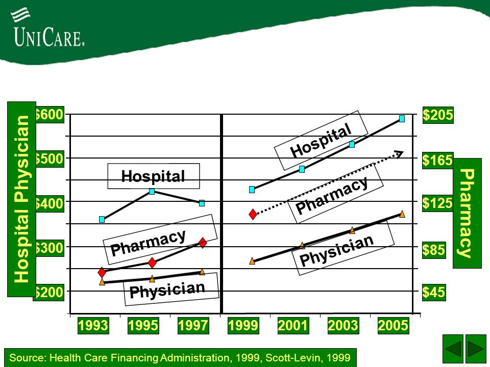 Hospital Physician Pharmacy