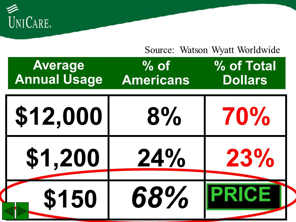 $12,000 8% 70% $1,200 24% 23% $150 68% 7% PRICE Average Annual Usage