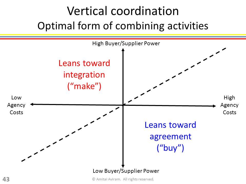 Vertical coordination Optimal form of combining activities