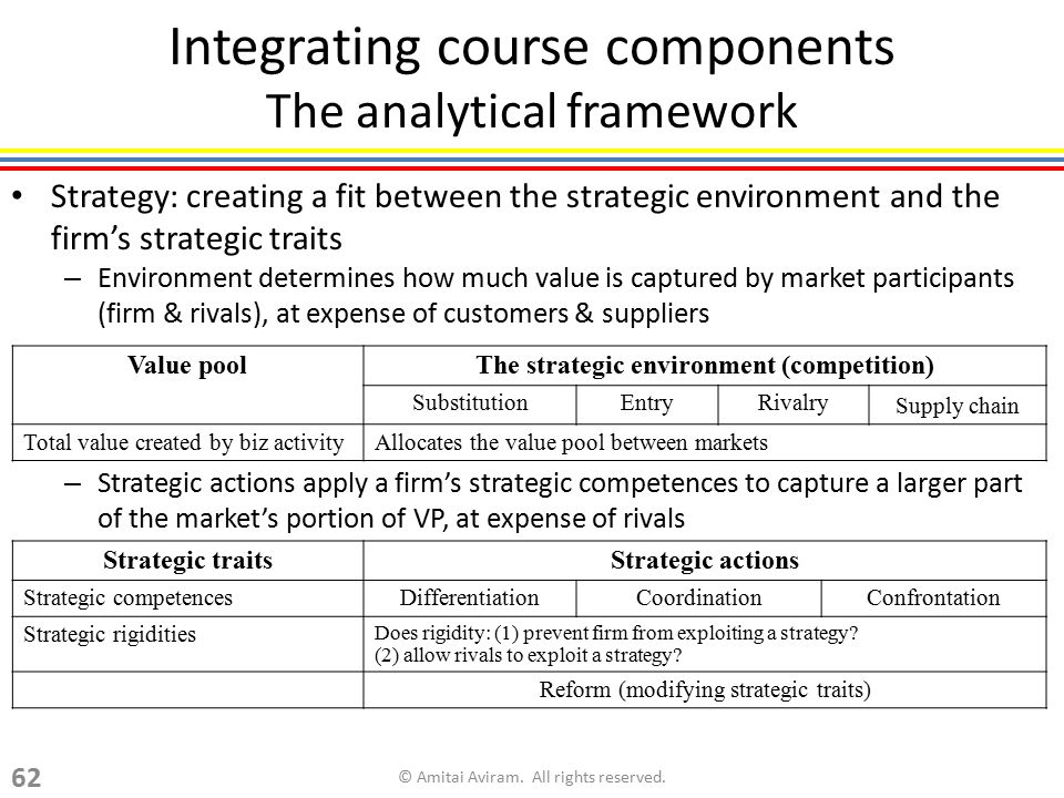 Integrating course components The analytical framework