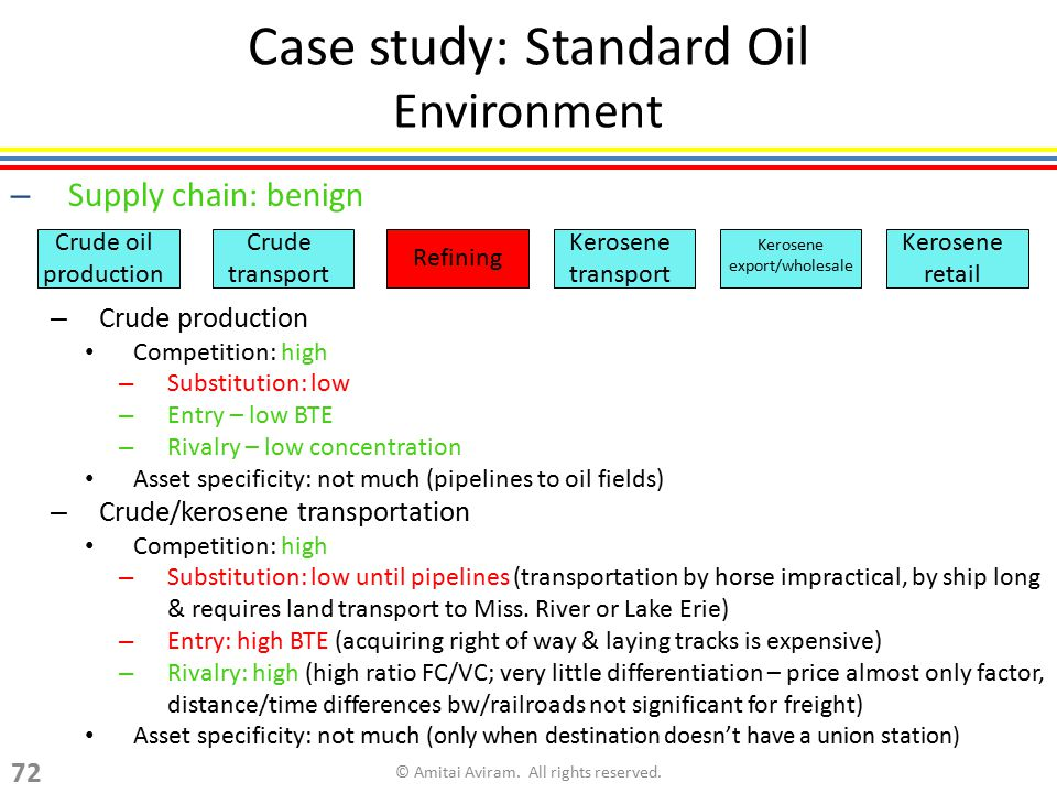 Case study: Standard Oil Environment