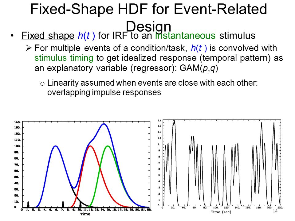 Fixed-Shape HDF for Event-Related Design