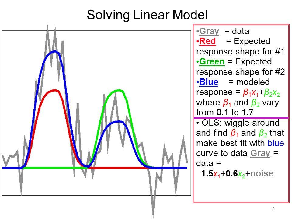 Solving Linear Model Gray = data Red = Expected response shape for #1