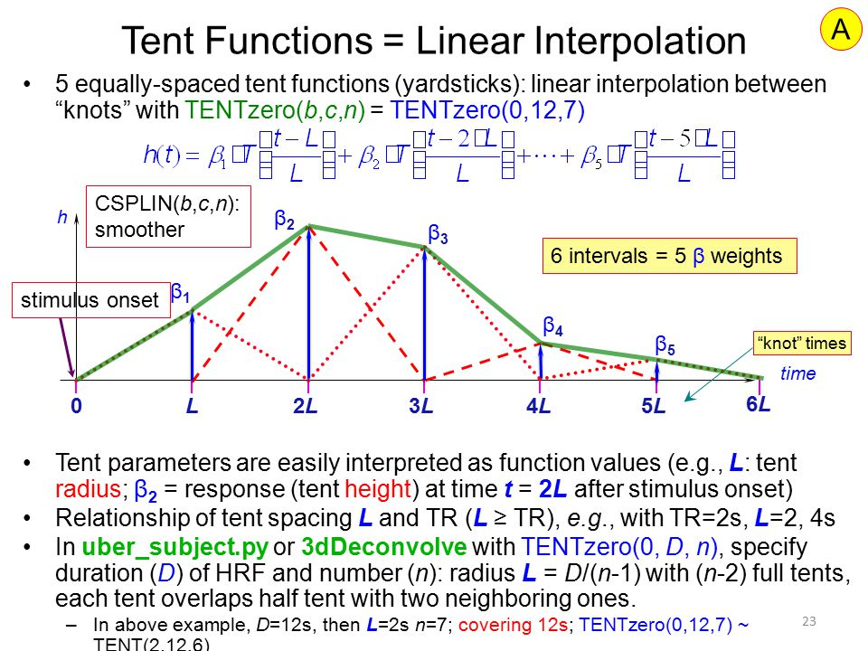 Tent Functions = Linear Interpolation
