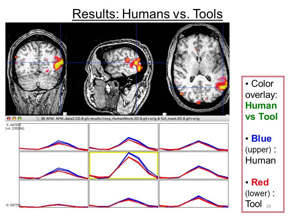 Results: Humans vs. Tools