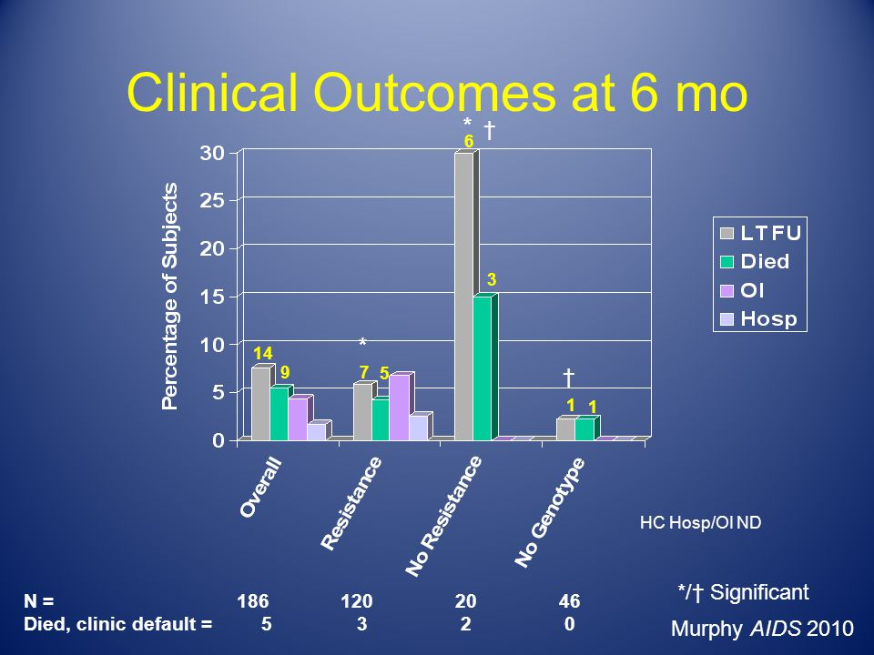Clinical Outcomes at 6 mo