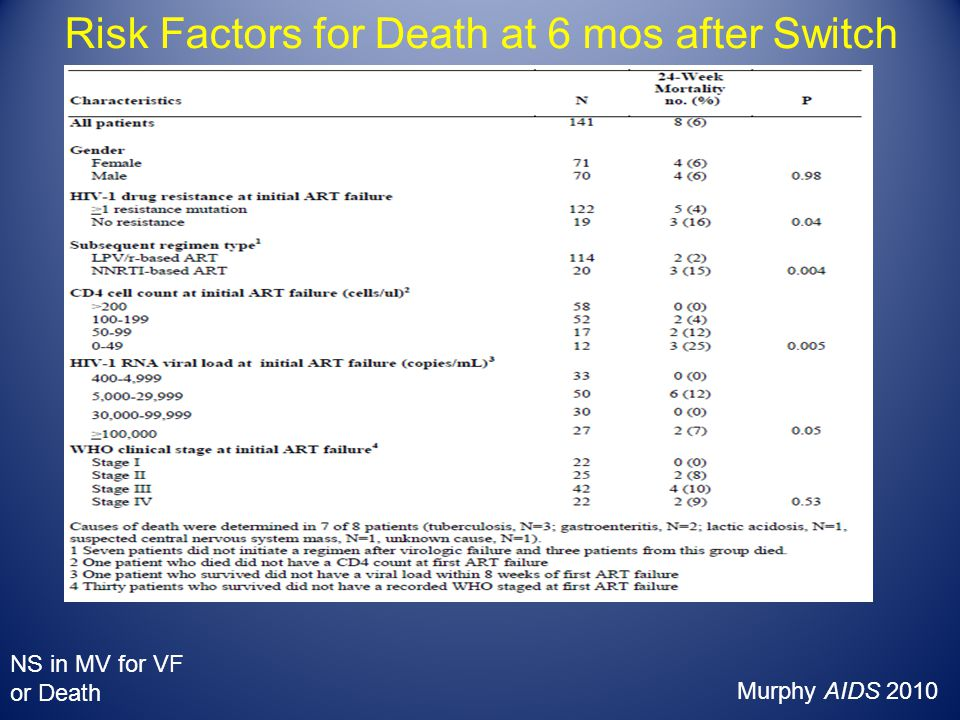 Risk Factors for Death at 6 mos after Switch