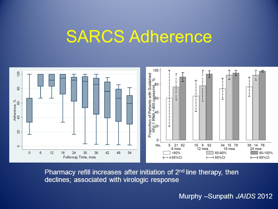 SARCS Adherence Pharmacy refill increases after initiation of 2nd line therapy, then declines; associated with virologic response.