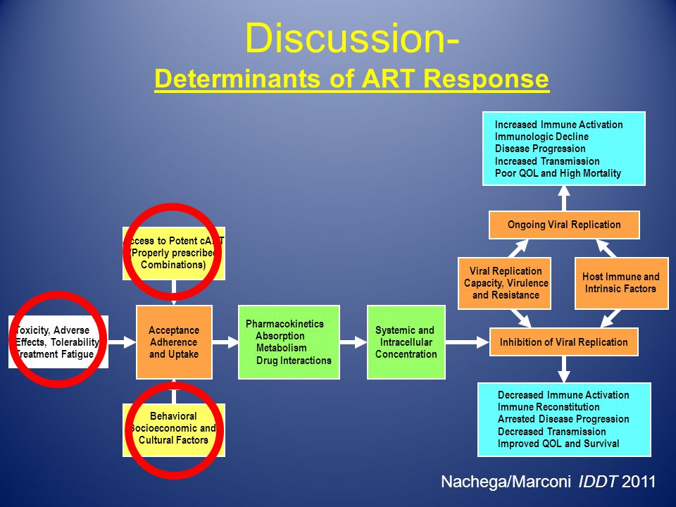 Determinants of ART Response
