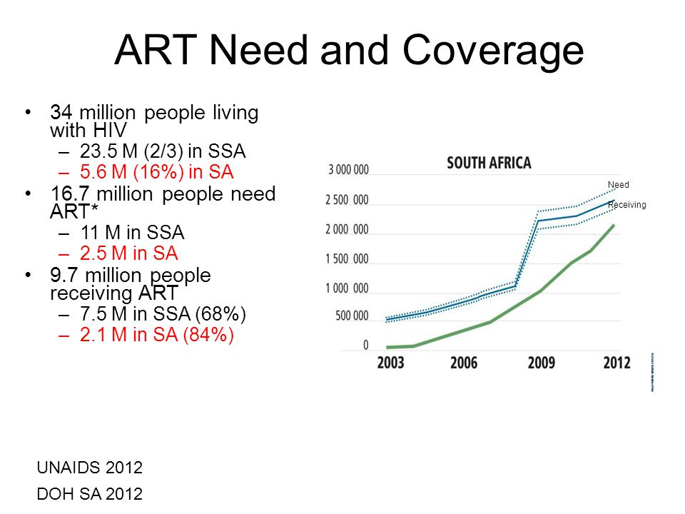 ART Need and Coverage 34 million people living with HIV