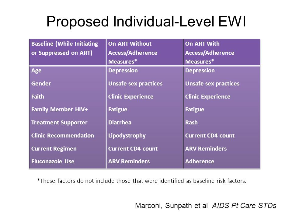 Proposed Individual-Level EWI