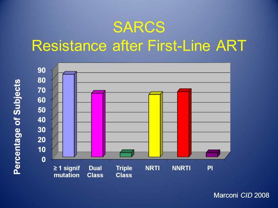 SARCS Resistance after First-Line ART