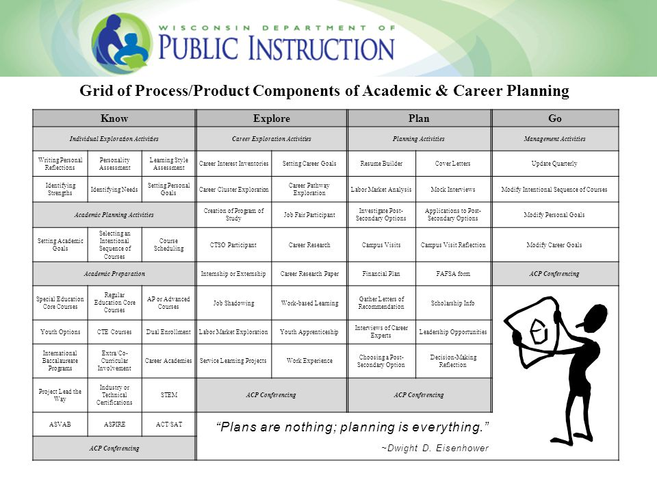 Grid of Process/Product Components of Academic & Career Planning