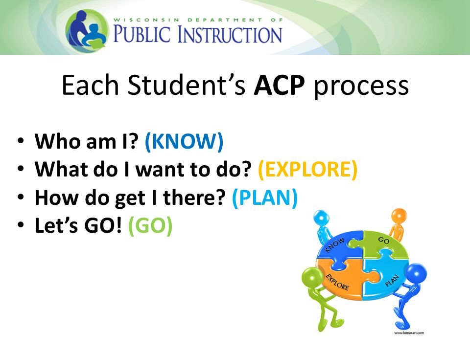 Each Student's ACP process